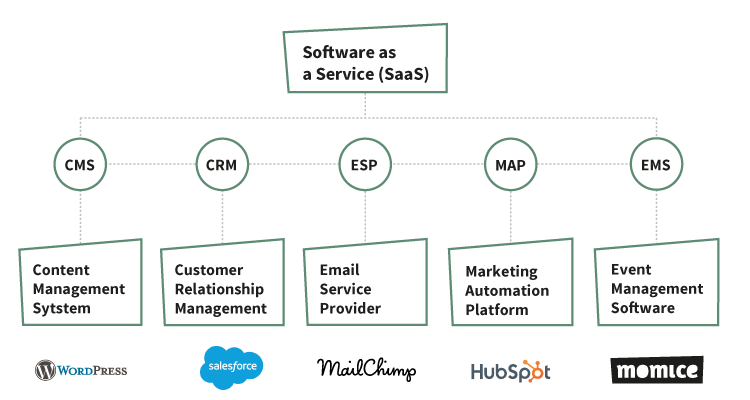 An overview of the different SaaS B2B tools
