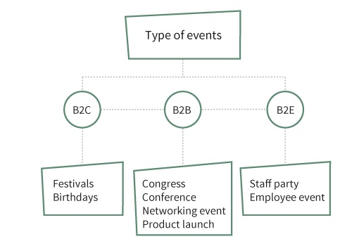 overview-different-type-of-events
