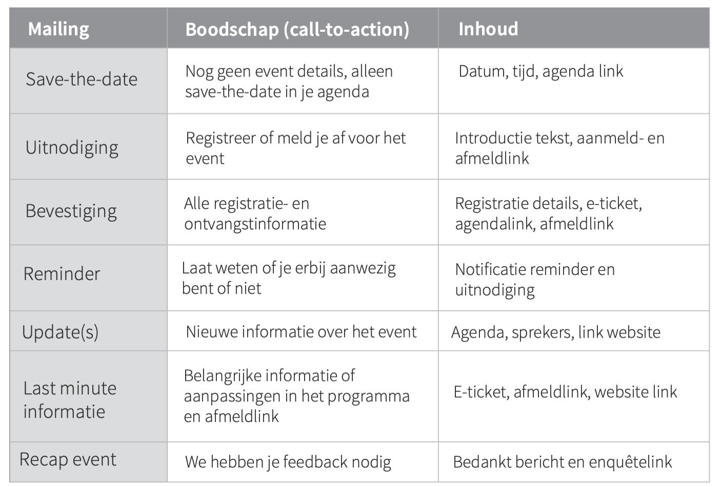 Tabel_Voorbeeld_Mailings