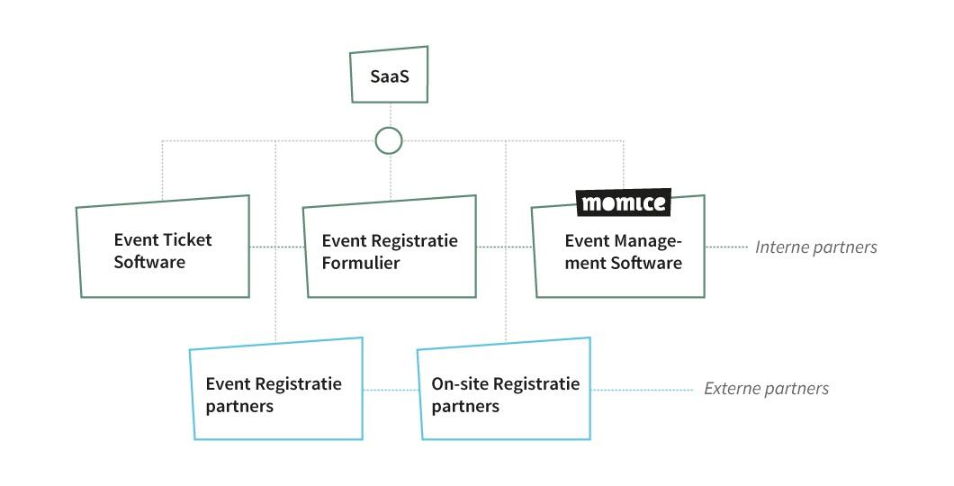overzicht-diverse-registratiesystemen