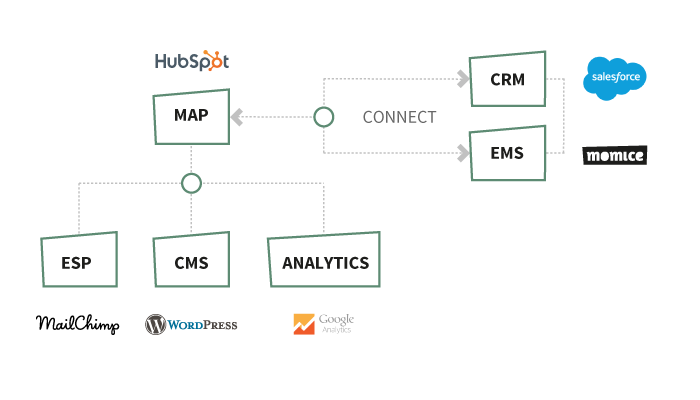 Connect all the different B2B tools