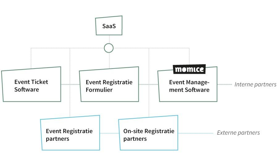Een overzicht in event registratie systemen voor het bijhouden van aan- en afmeldingen