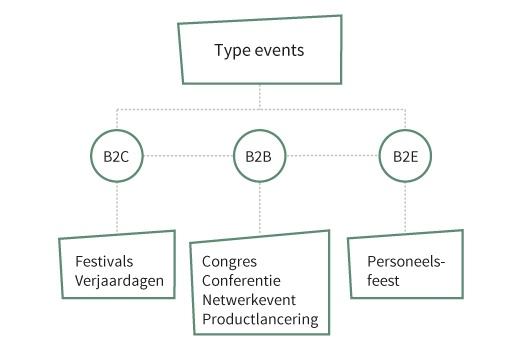 Een overzicht in verschillende type events