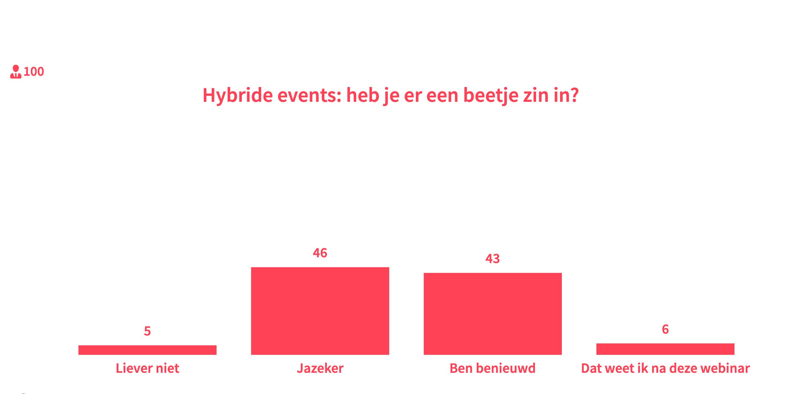 zin in hybride events